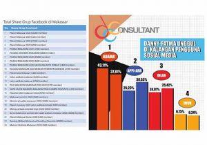 Kalangan Pengguna Social Media Berikan Hasil Menarik Terkait Pilkada Makassar